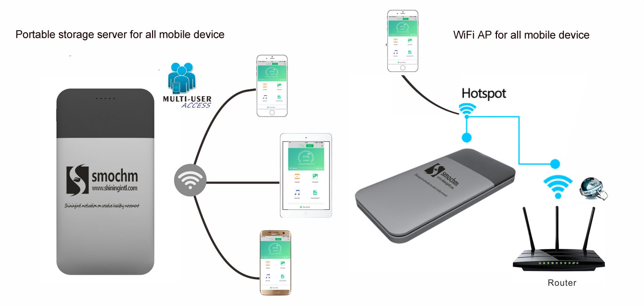 Smochm wifi-storage power band and WiFi AP 3 in 1 for iPhone  sc 1 st  Shiningintl & Smochm SW-01 Portable WiFi Storage Power Band WiFi AP 3 in 1 ...